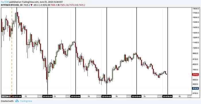 bitcoin 6 june price analysis 1