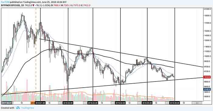 bitcoin 6 june price analysis 2