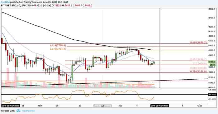 bitcoin 6 june price analysis 4