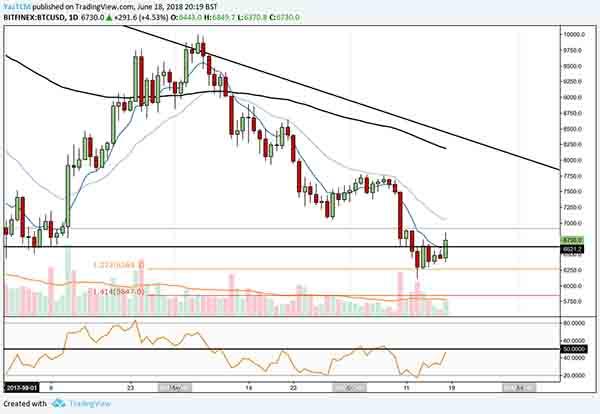 bitcoin price analysis 3 18 jun 2018