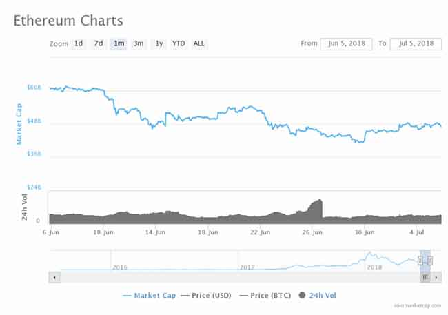 ethereum charts july 2018