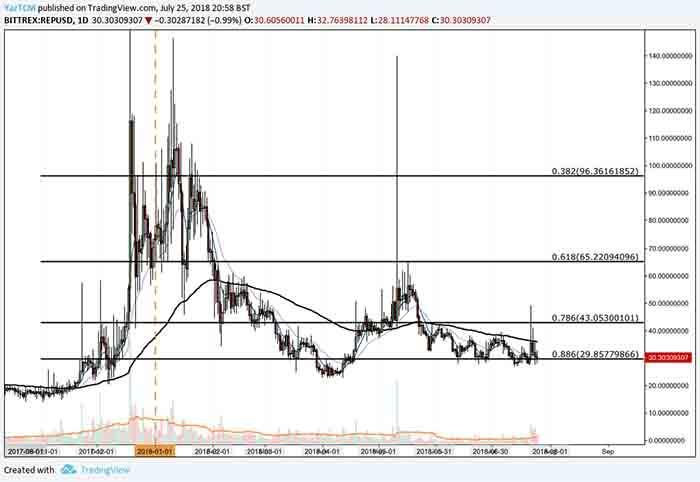 rep price analysis 25 july 1