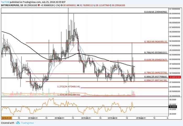 rep price analysis 25 july 2