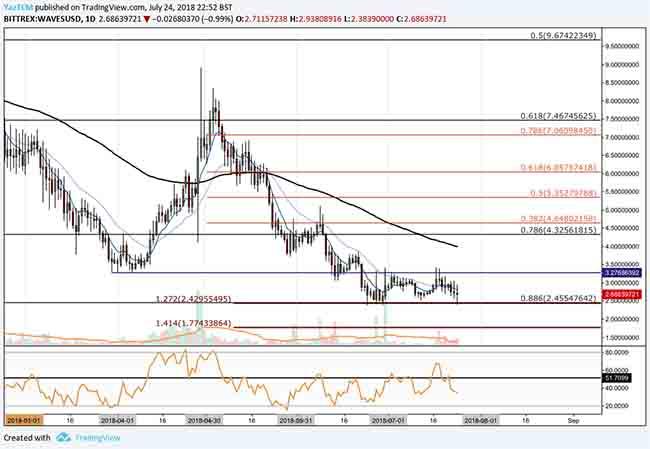 waves price analysis 25 jul 2018 2