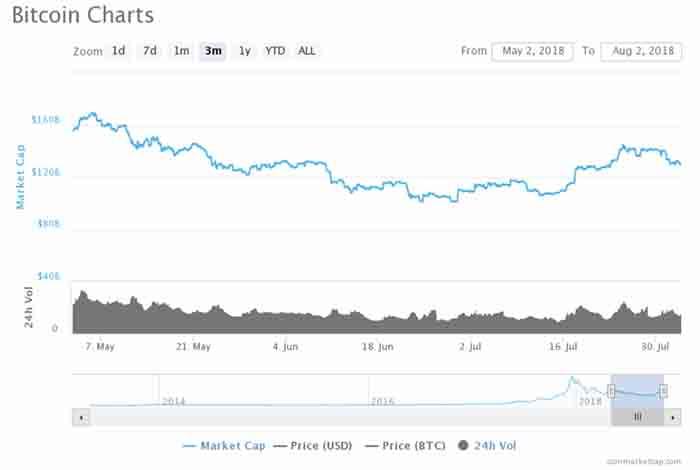 bitcoin 2 august
