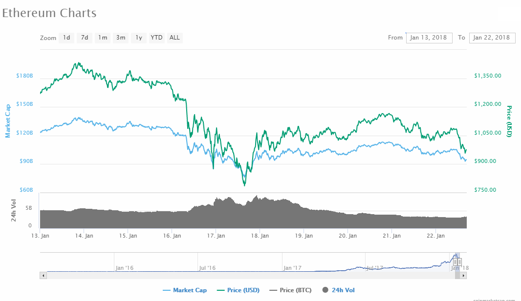 Ethereum price drops below 1000$