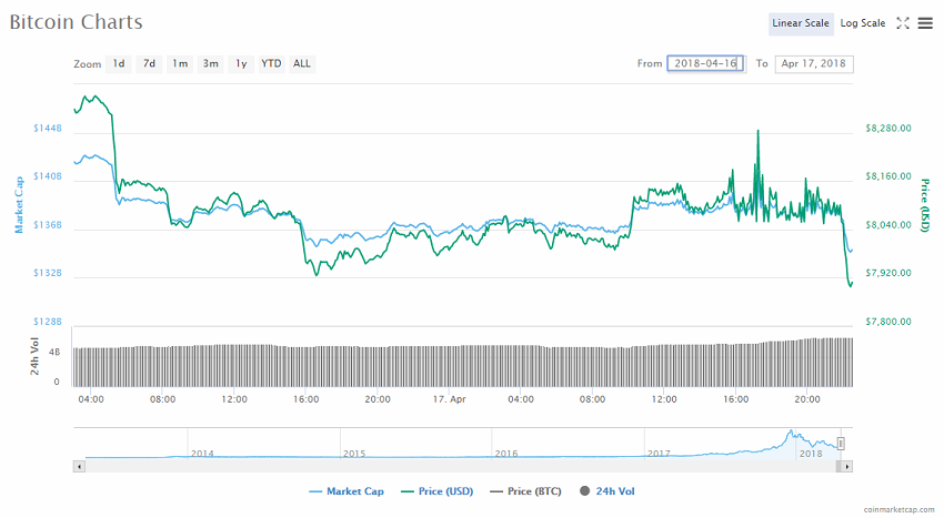 Bitcoin's price decreased below $7 900 after Schneiderman's address to 13 crypto exchanges