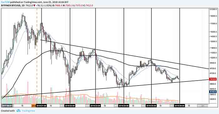 Will Bitcoins 6th Day Reversal Price Theory Hold Up?