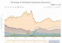 percentage of total market capitalization dominance