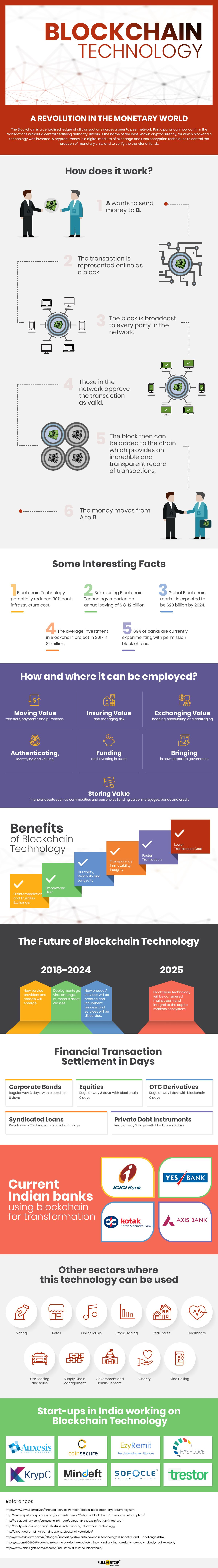 Blockchain Technology Explained – Infographic