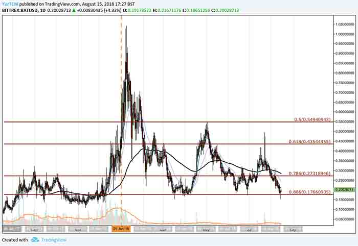 BAT Reaches Long Term Support Marked By a .886 Fibonacci Retracement Level