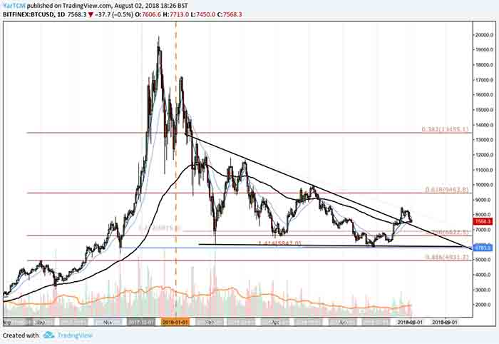 Bitcoin Analysis: Price Action Finds Support at the .382 Fibonacci Retracement; Can the Bulls Pick Up Steam From Here?