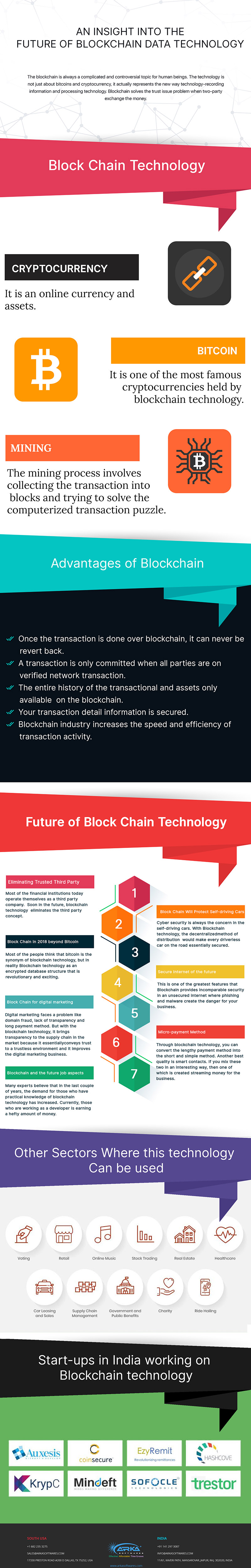 An Insight into the Future of Blockchain Data Technology – Infographic