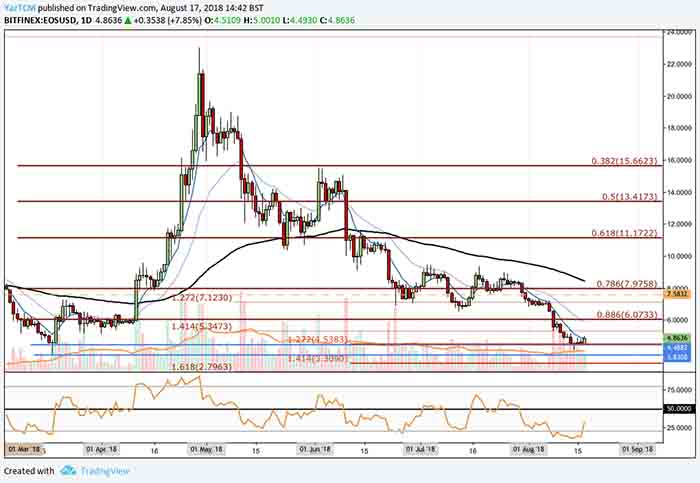 EOS Finds Support at Fib Retracement and Rebounds