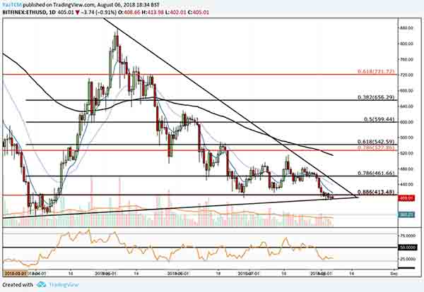 Ethereum continues to approach the apex of a long term symmetrical triangle