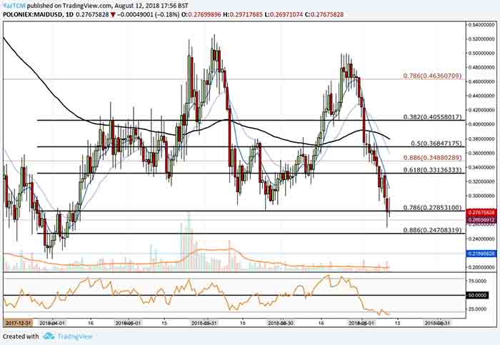 MaidSafe Coin Trading at Short Term .786 Fibonacci Support